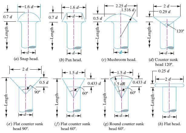 Types of Rivet Heads – Mechanicalinfo